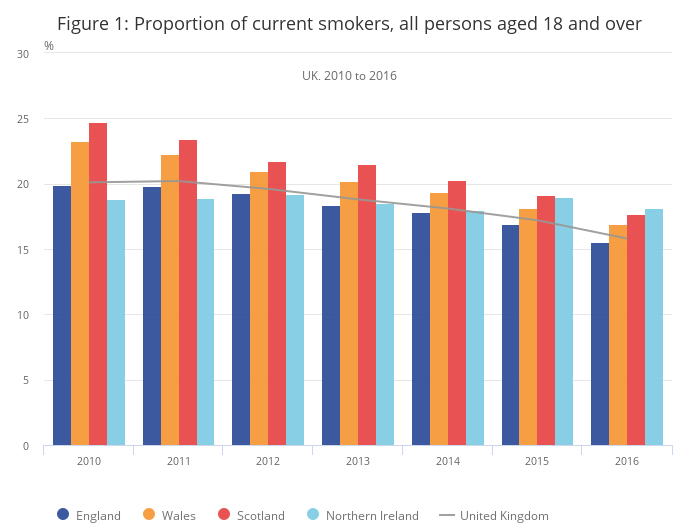 the increasing statistics of new smokers Discussion of the history of tobacco control in new  14 statistics new zealand  this section covers the increase of tobacco smoking to near its peak in new.